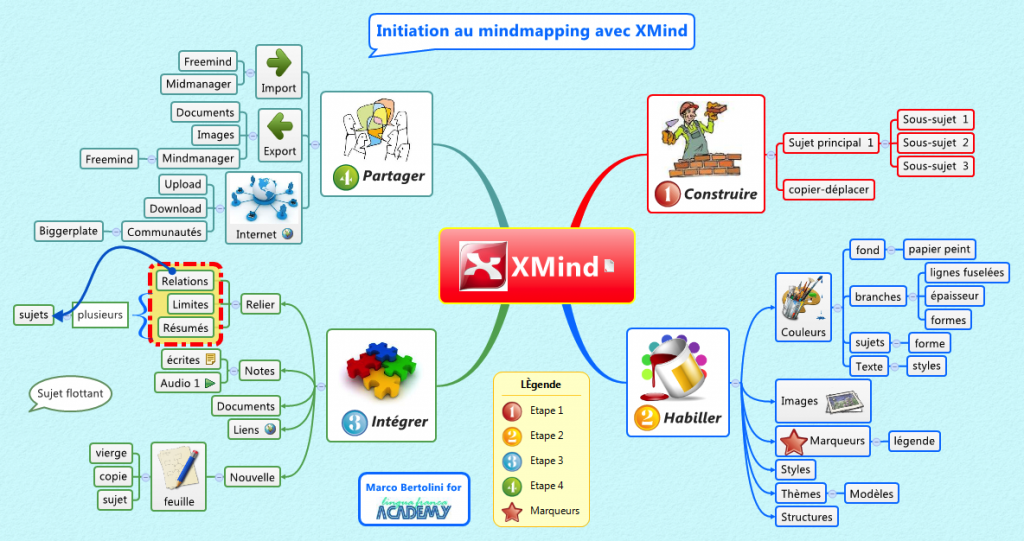 initiation-mm-xmind